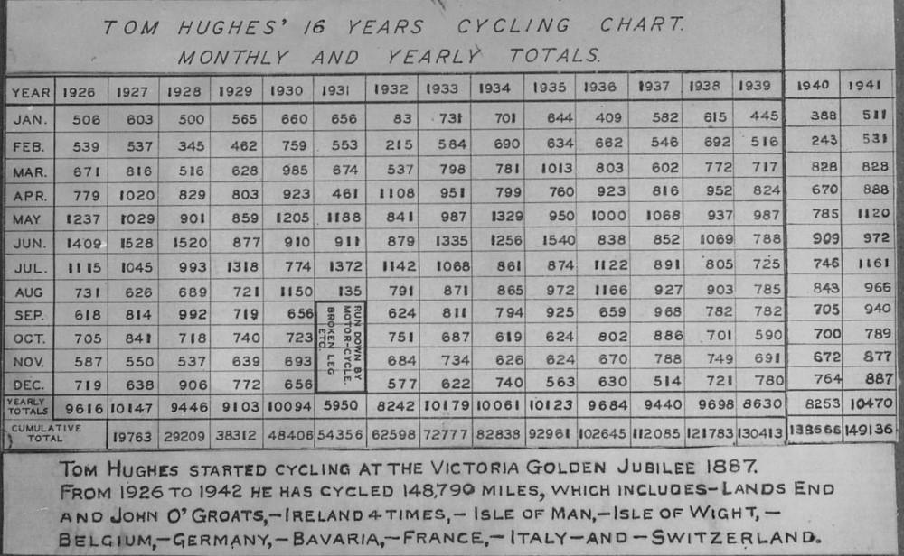 Tom Hughes Cycling Record Chart